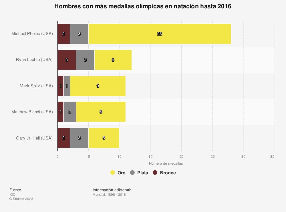 Estadística: Hombres con más medallas olímpicas en natación hasta 2016 | Statista