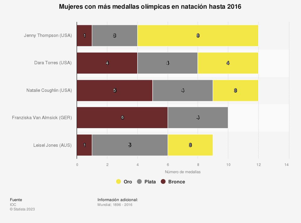 Estadística: Mujeres con más medallas olímpicas en natación hasta 2016 | Statista