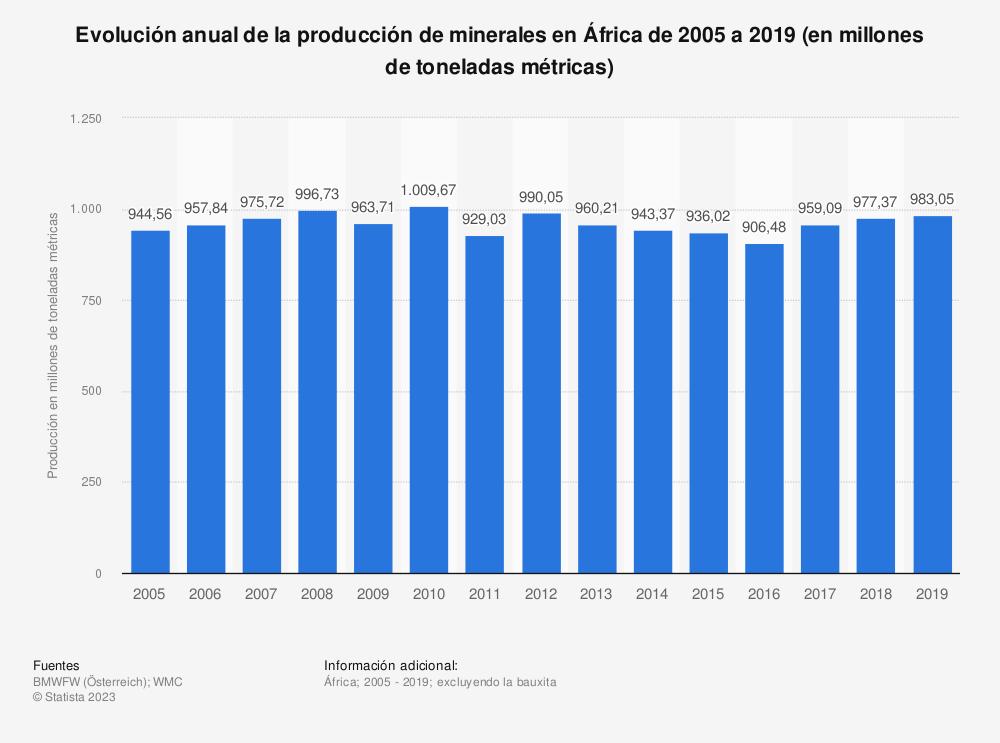 Estadística: Evolución anual de la producción de minerales en África de 2005 a 2017 (en millones de toneladas métricas) | Statista