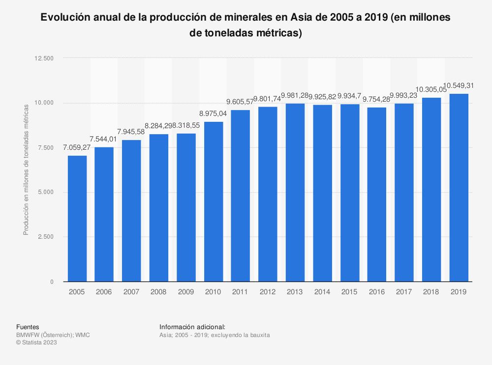 Estadística: Evolución anual de la producción de minerales en Asia de 2005 a 2016 (en millones de toneladas métricas) | Statista