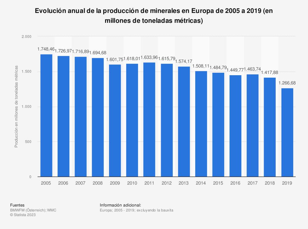 Estadística: Evolución anual de la producción de minerales en Europa de 2005 a 2017 (en millones de toneladas métricas) | Statista