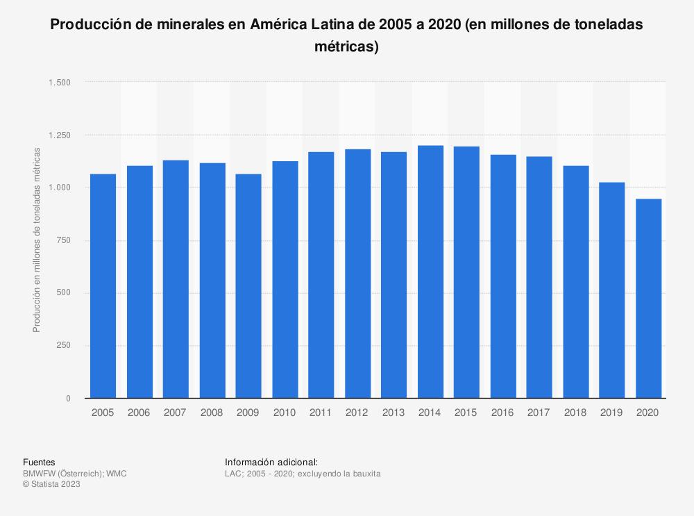Estadística: Evolución anual de la producción de minerales en América Latina de 2005 a 2016 (en millones de toneladas métricas) | Statista