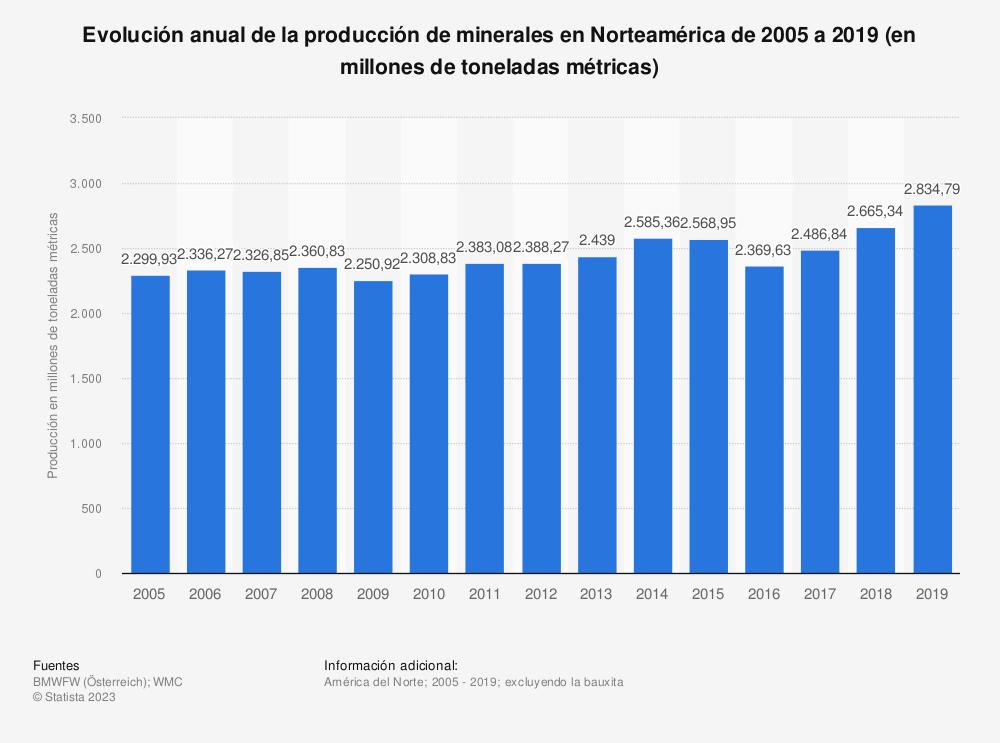 Estadística: Evolución anual de la producción de minerales en Norteamérica de 2005 a 2016 (en millones de toneladas métricas) | Statista