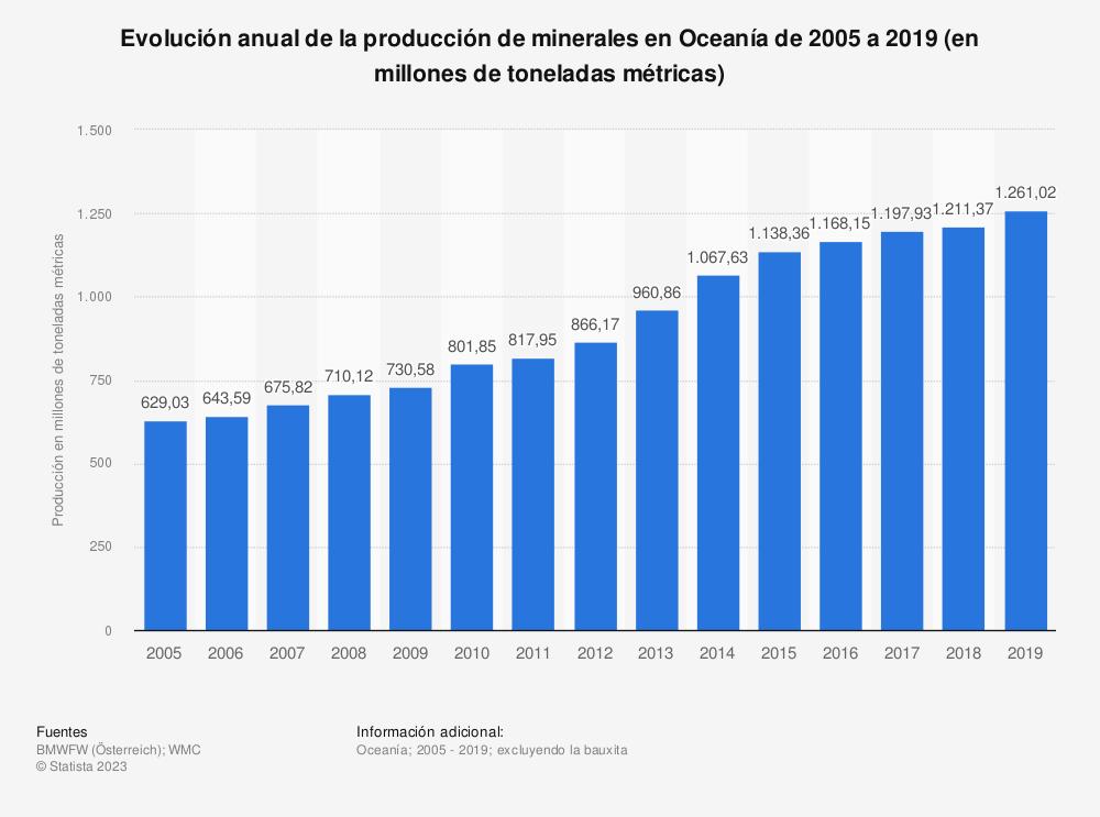 Estadística: Evolución anual de la producción de minerales en Oceanía de 2005 a 2016 (en millones de toneladas métricas) | Statista