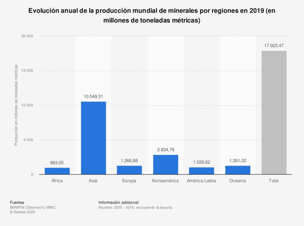 Estadística: Evolución anual de la producción mundial de minerales por regiones en 2016 (en millones de toneladas métricas) | Statista