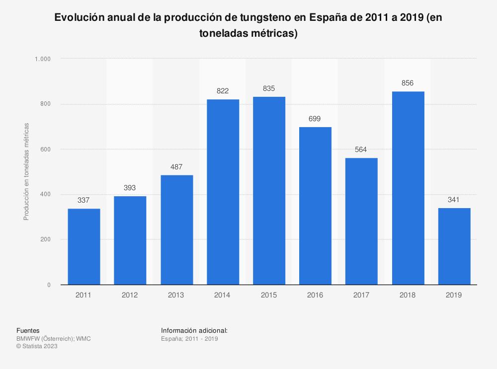 Estadística: Evolución anual de la producción de tungsteno en España de 2011 a 2018 (en toneladas métricas) | Statista