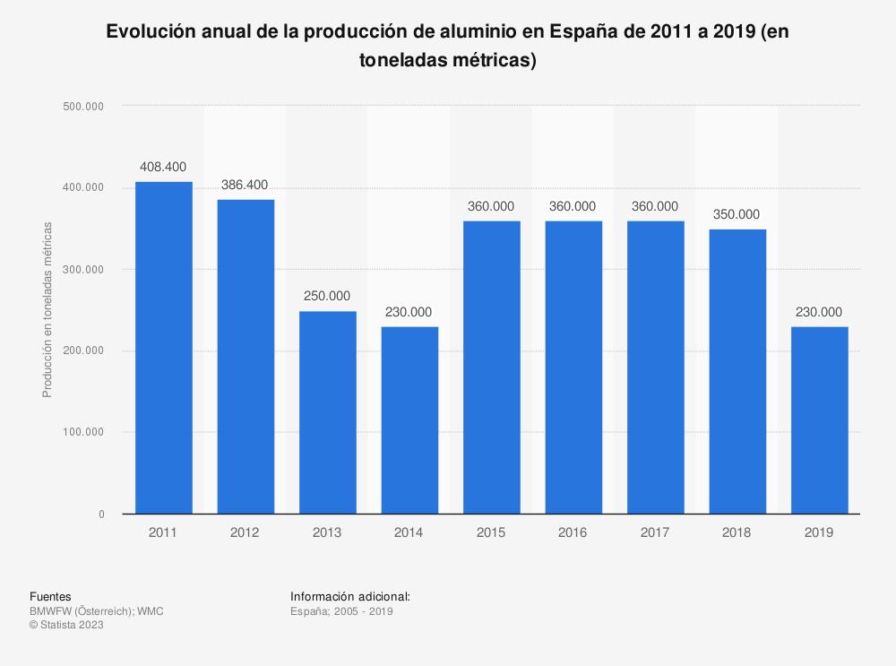 Estadística: Evolución anual de la producción de aluminio en España de 2011 a 2018 (en toneladas métricas) | Statista