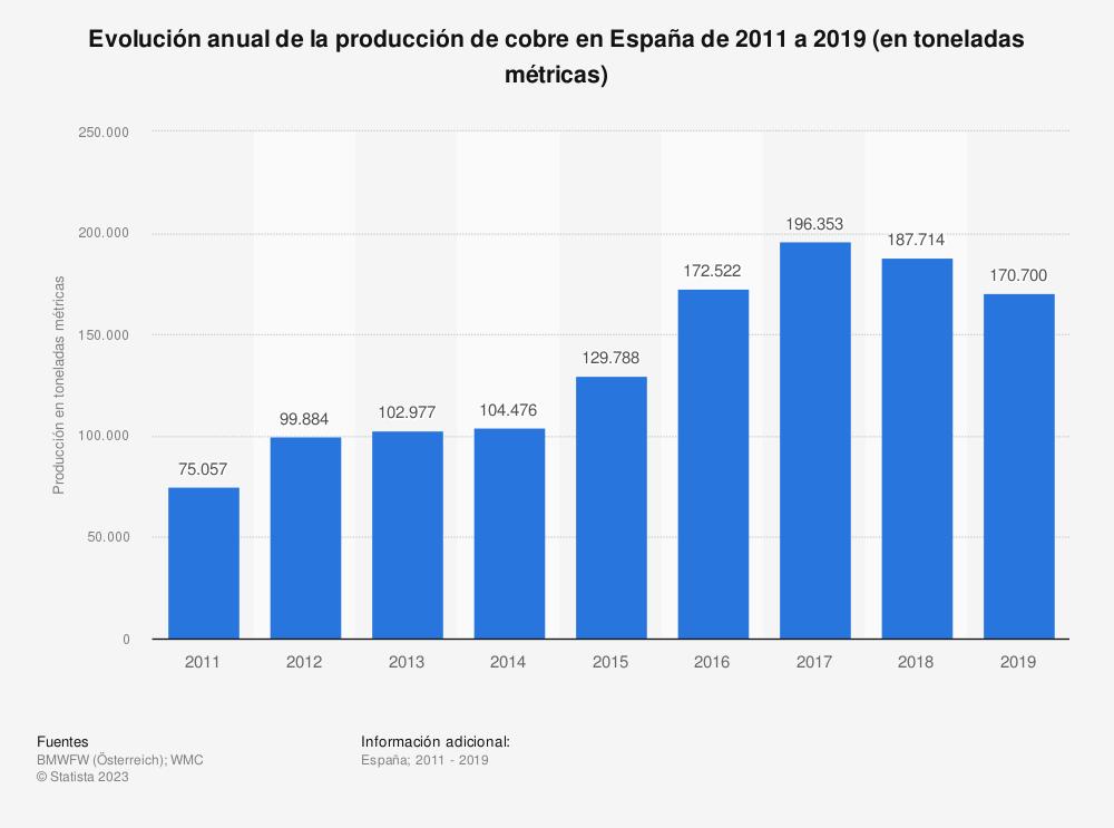 Estadística: Evolución anual de la producción de cobre en España de 2011 a 2019 (en toneladas métricas) | Statista