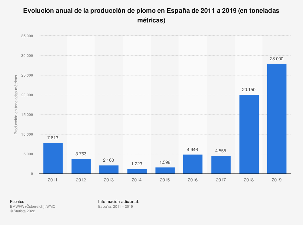 Estadística: Evolución anual de la producción de plomo en España de 2011 a 2017 (en toneladas métricas) | Statista