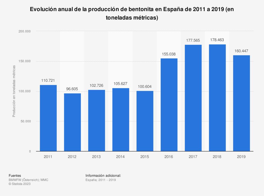 Estadística: Evolución anual de la producción de bentonita en España de 2011 a 2016 (en toneladas métricas) | Statista