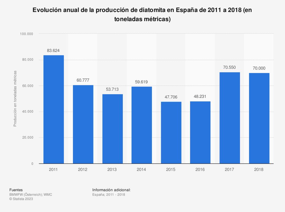 Estadística: Evolución anual de la producción de diatomita en España de 2011 a 2016 (en toneladas métricas) | Statista