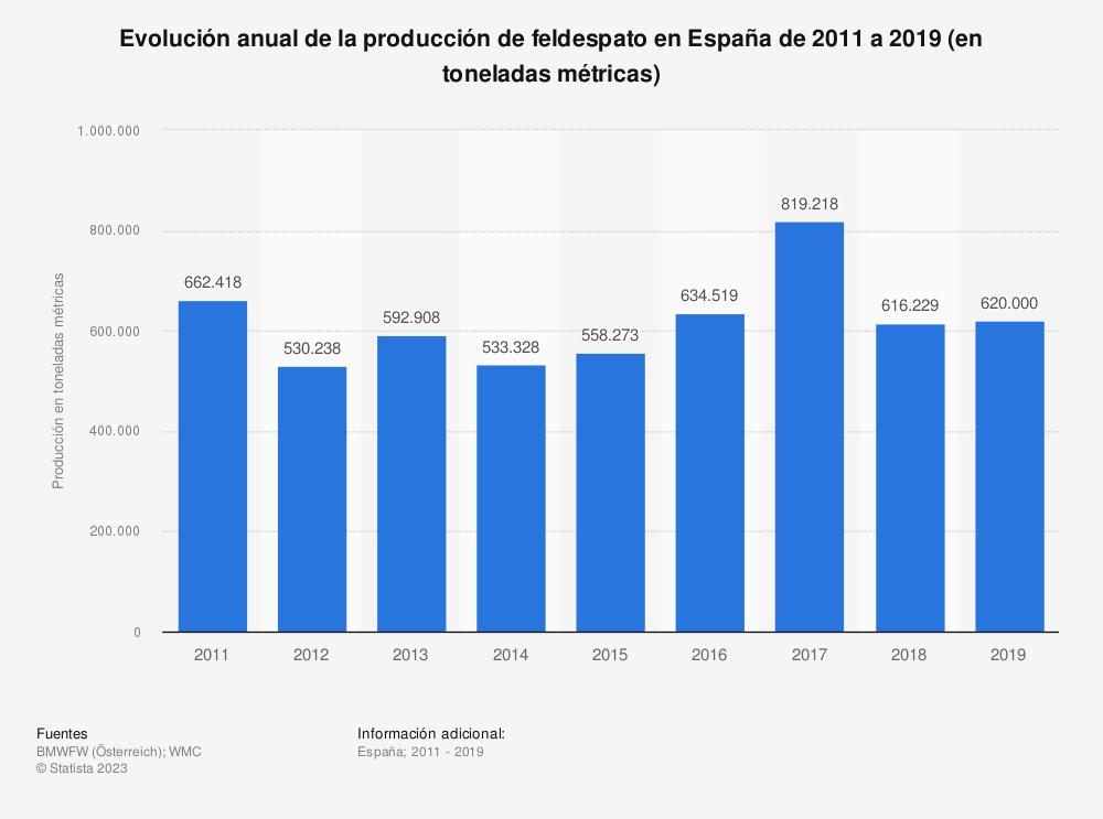 Estadística: Evolución anual de la producción de feldespato en España de 2011 a 2017 (en toneladas métricas) | Statista