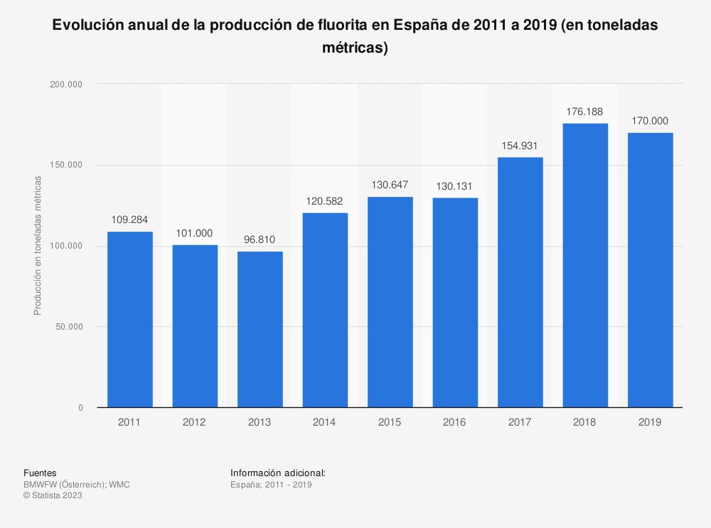 Estadística: Evolución anual de la producción de fluorita en España de 2011 a 2018 (en toneladas métricas) | Statista