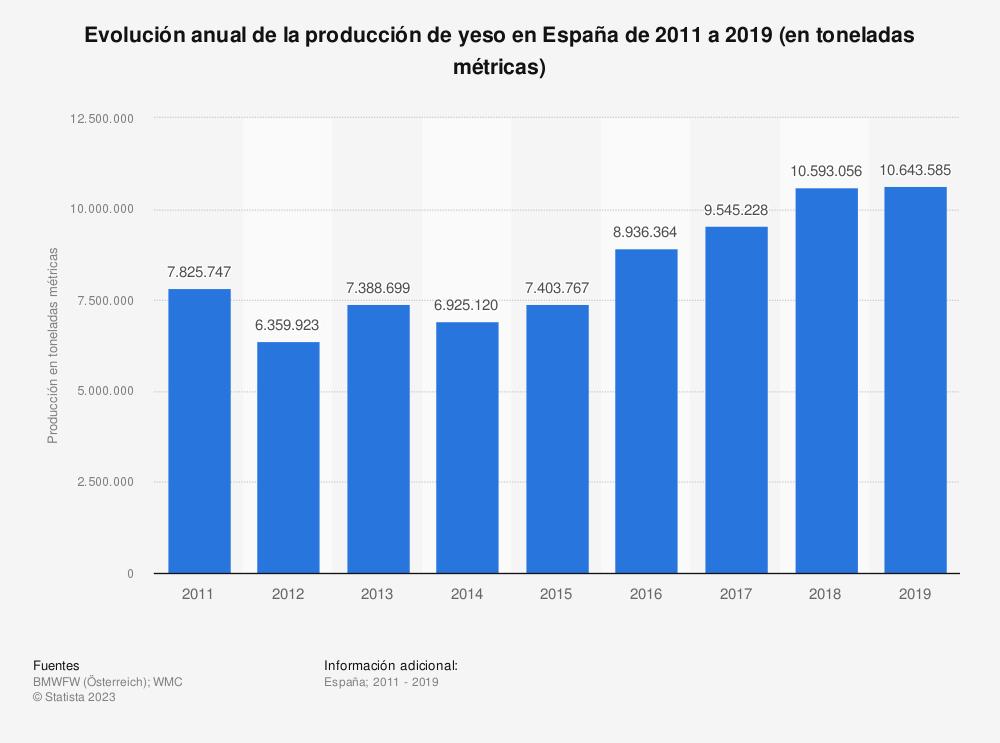 Estadística: Evolución anual de la producción de yeso en España de 2011 a 2017 (en toneladas métricas) | Statista