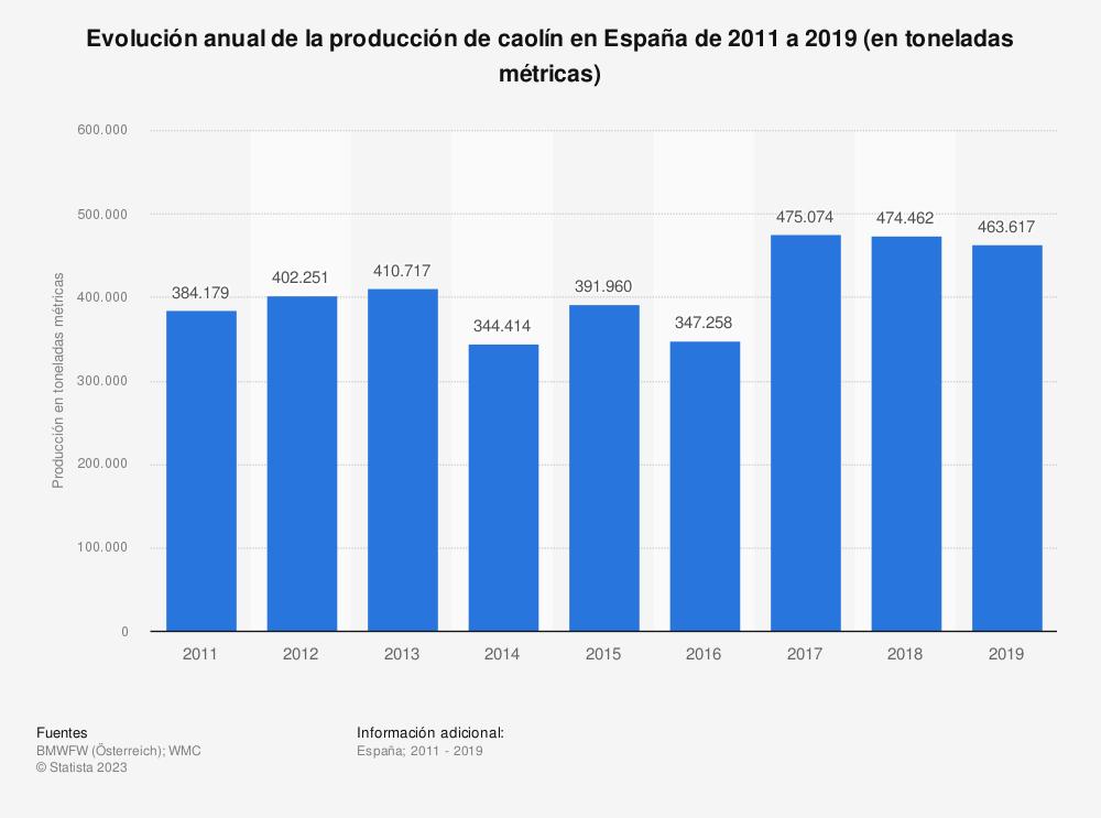 Estadística: Evolución anual de la producción de caolín en España de 2011 a 2017 (en toneladas métricas) | Statista