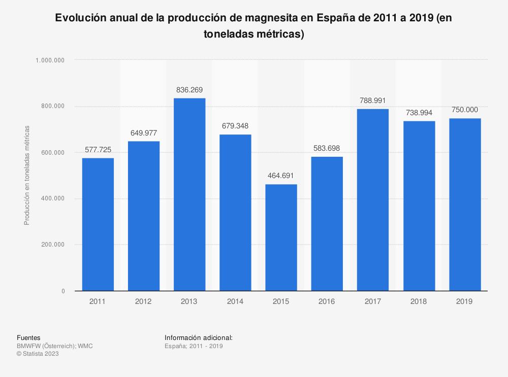 Estadística: Evolución anual de la producción de magnesita en España de 2011 a 2017 (en toneladas métricas) | Statista