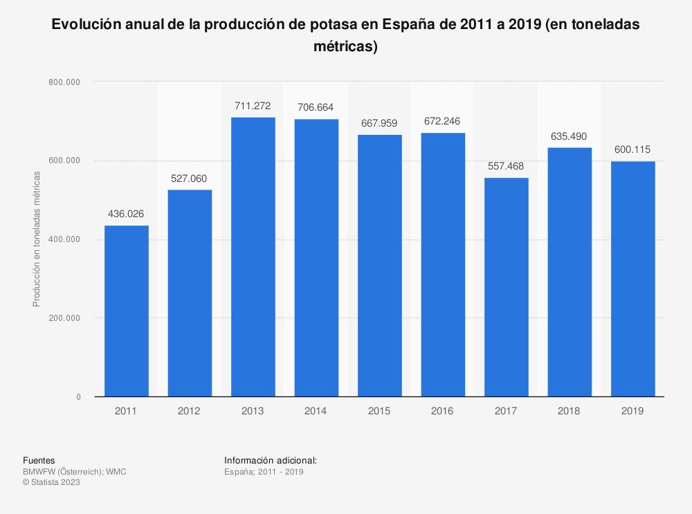Estadística: Evolución anual de la producción de potasa en España de 2011 a 2018 (en toneladas métricas) | Statista