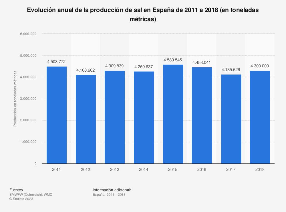 Estadística: Evolución anual de la producción de sal en España de 2011 a 2016 (en toneladas métricas) | Statista