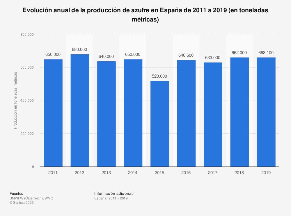 Estadística: Evolución anual de la producción de azufre en España de 2011 a 2016 (en toneladas métricas) | Statista