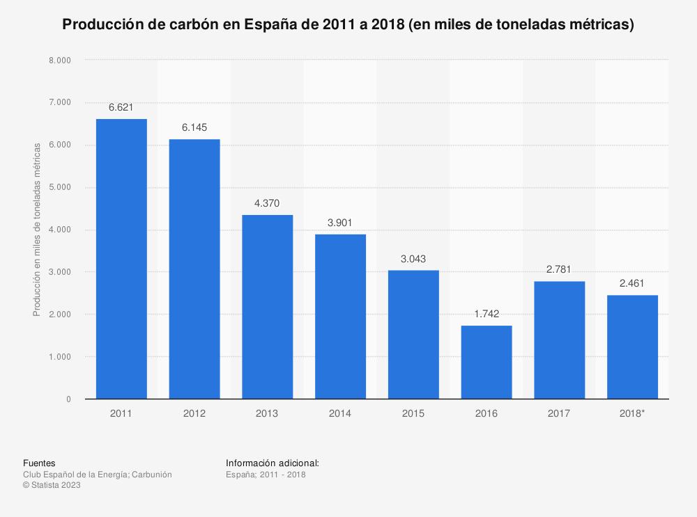 Estadística: Evolución anual de la producción de carbón térmico en España de 2011 a 2016 (en toneladas métricas) | Statista