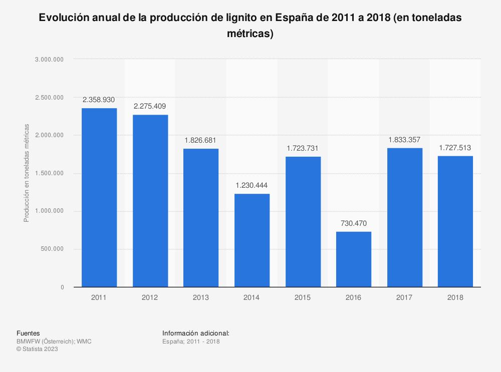 Estadística: Evolución anual de la producción de lignito en España de 2011 a 2017 (en toneladas métricas) | Statista