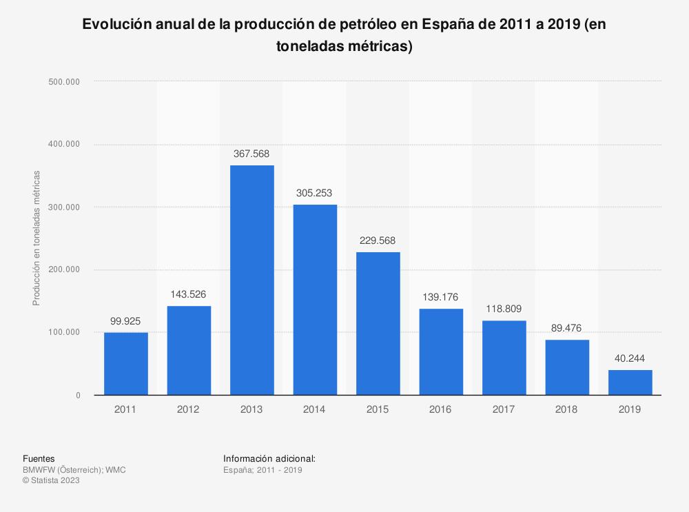 Estadística: Evolución anual de la producción de petróleo en España de 2011 a 2017 (en toneladas métricas) | Statista
