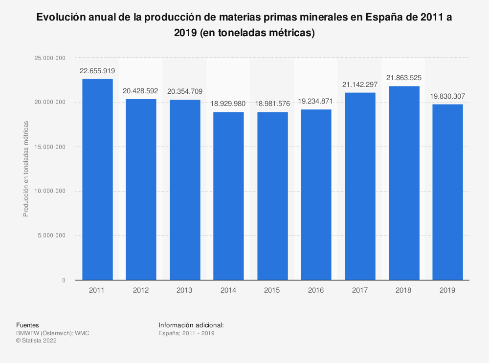 Estadística: Evolución anual de la producción de materias primas minerales en España de 2011 a 2018 (en toneladas métricas) | Statista