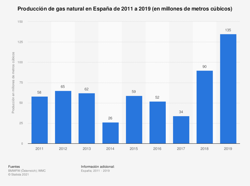 Estadística: Producción de gas natural en España de 2011 a 2016 (en millones de metros cúbicos) | Statista