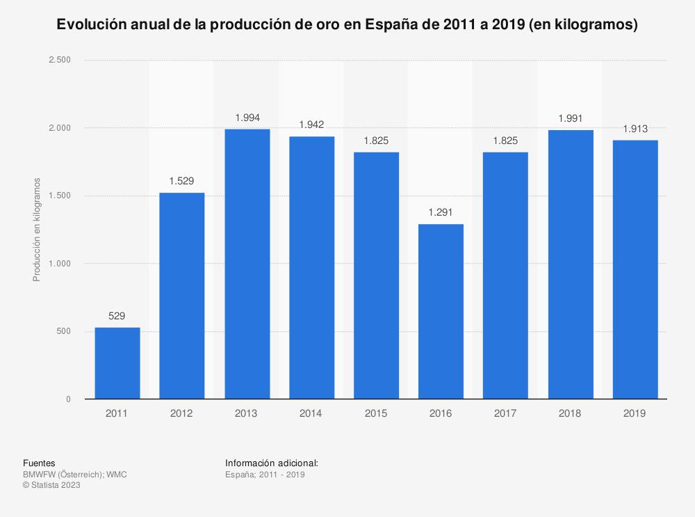 Estadística: Evolución anual de la producción de oro en España de 2011 a 2016 (en kilogramos) | Statista