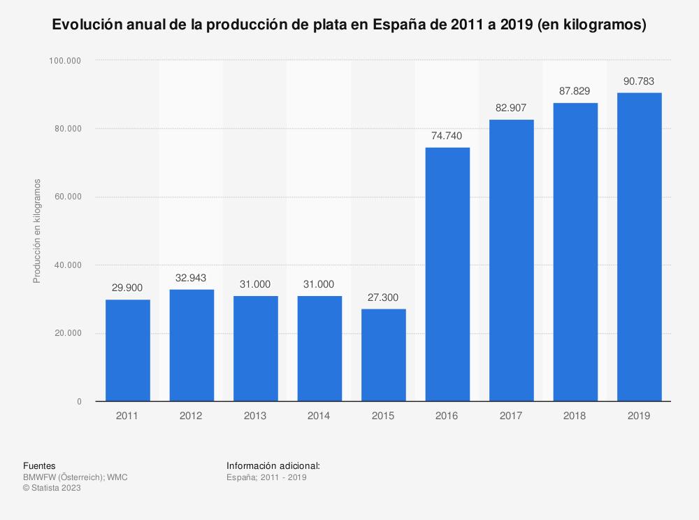 Estadística: Evolución anual de la producción de plata en España de 2011 a 2016 (en kilogramos) | Statista
