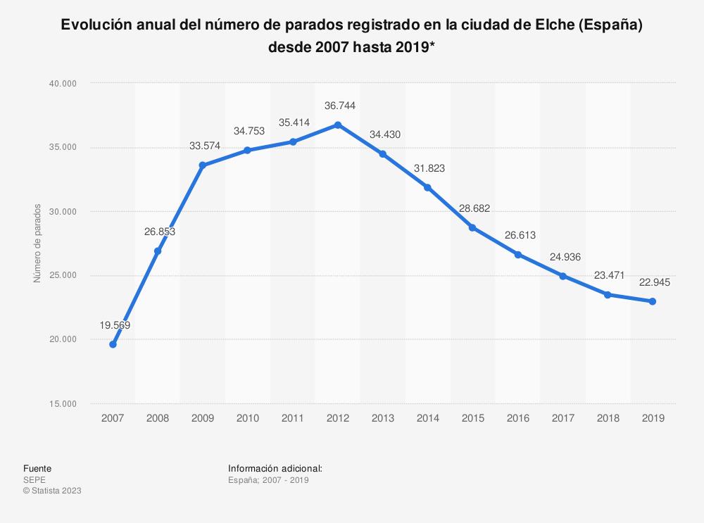Estadística: Evolución anual del número de parados registrado en la ciudad de Elche (España) desde 2007 hasta 2019* | Statista