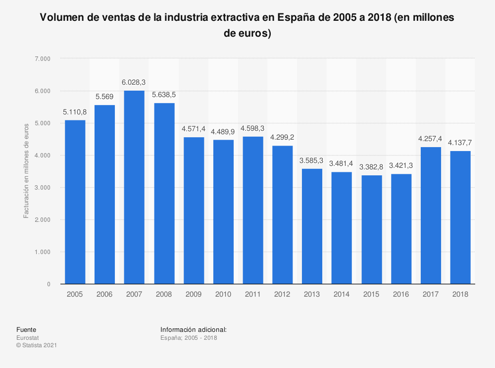 Estadística: Volumen de ventas de la industria extractiva en España de 2005 a 2017 (en millones de euros) | Statista