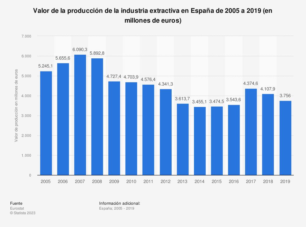 Estadística: Valor de la producción de la industria extractiva en España de 2005 a 2018 (en millones de euros) | Statista