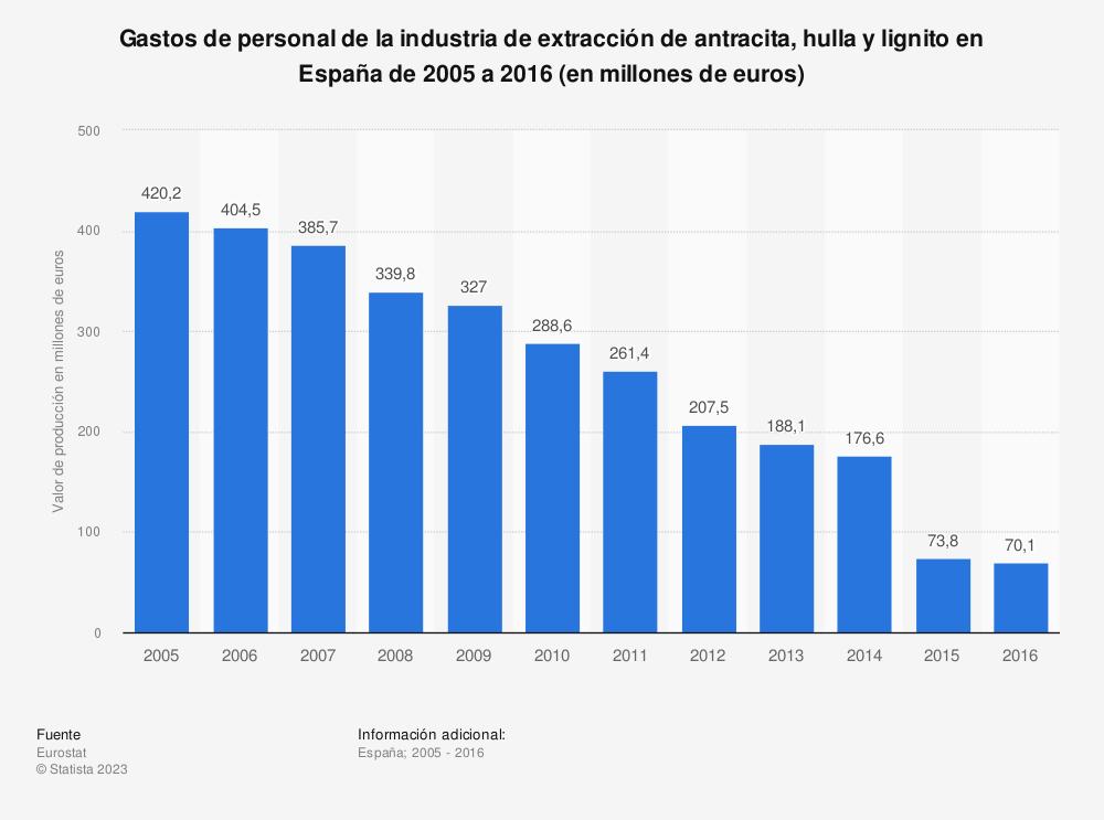 Estadística: Gastos de personal de la industria de extracción de antracita, hulla y lignito en España de 2005 a 2016 (en millones de euros) | Statista