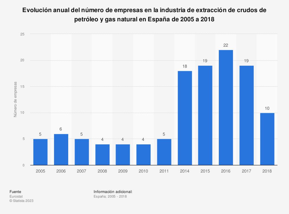 Estadística: Evolución anual del número de empresas en la industria de extracción de crudos de petróleo y gas natural en España de 2005 a 2018 | Statista