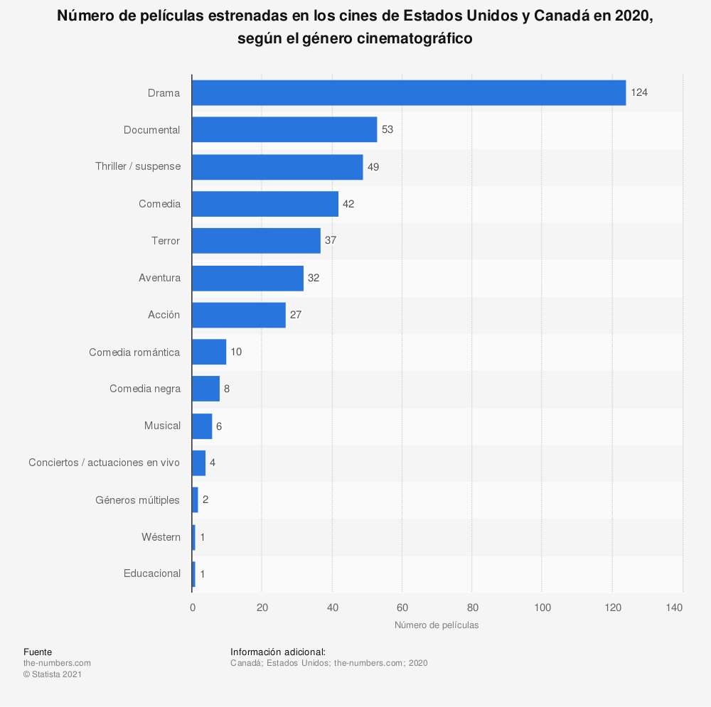Estadística: Número de películas estrenadas en los cines de Estados Unidos y Canadá en 2019, según el género cinematográfico | Statista