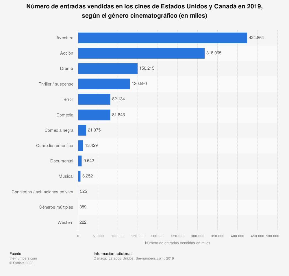 Estadística: Número de entradas vendidas en los cines de Estados Unidos y Canadá en 2019, según el género cinematográfico (en miles)  | Statista
