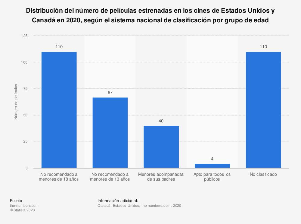 Estadística: Distribución del número de películas estrenadas en los cines de Estados Unidos y Canadá en 2020, según el sistema nacional de clasificación por grupo de edad  | Statista