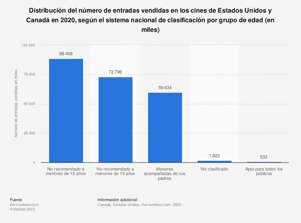 Estadística: Distribución del número de entradas vendidas en los cines de Estados Unidos y Canadá en 2019, según el sistema nacional de clasificación por grupo de edad (en miles)  | Statista