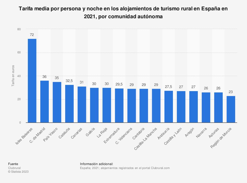 Estadística: Tarifa media por persona y noche en los alojamientos de turismo rural en España en 2020, por comunidad autónoma | Statista