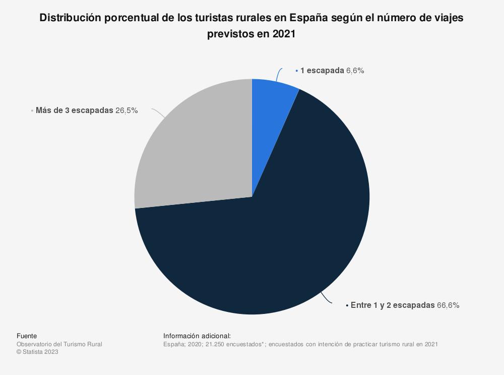 Estadística: Distribución porcentual de los turistas rurales en España según el número de viajes previstos en 2021 | Statista
