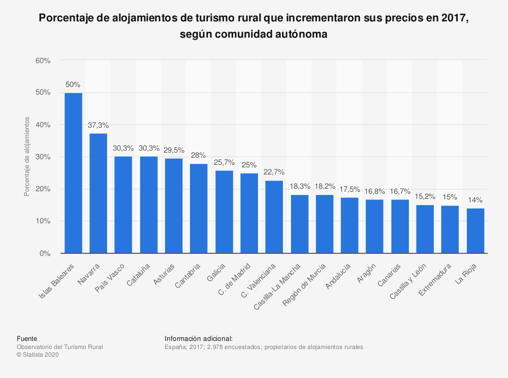 Estadística: Porcentaje de alojamientos de turismo rural que incrementaron sus precios en 2017, según comunidad autónoma | Statista