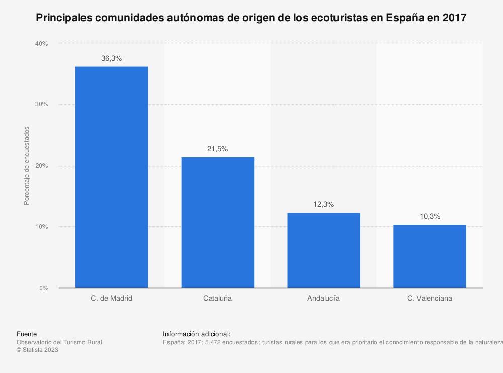 Estadística: Principales comunidades autónomas de origen de los ecoturistas en España en 2017 | Statista