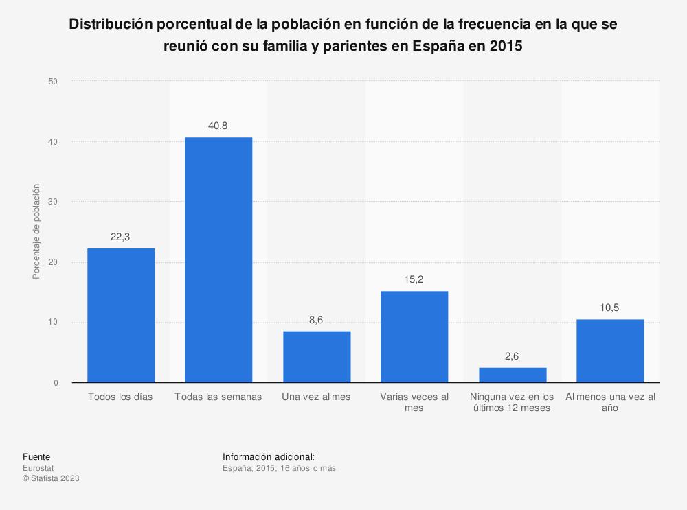 Estadística: Distribución porcentual de la población en función de la frecuencia en la que se reunió con su familia y parientes en España en 2015 | Statista