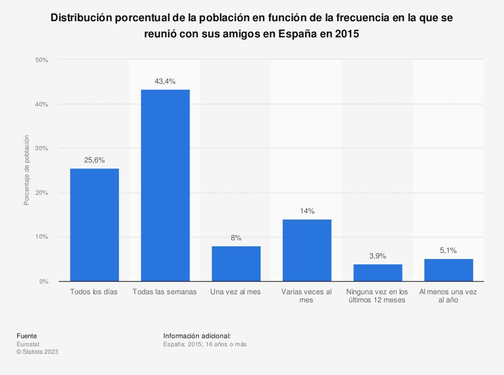 Estadística: Distribución porcentual de la población en función de la frecuencia en la que se reunió con sus amigos en España en 2015 | Statista