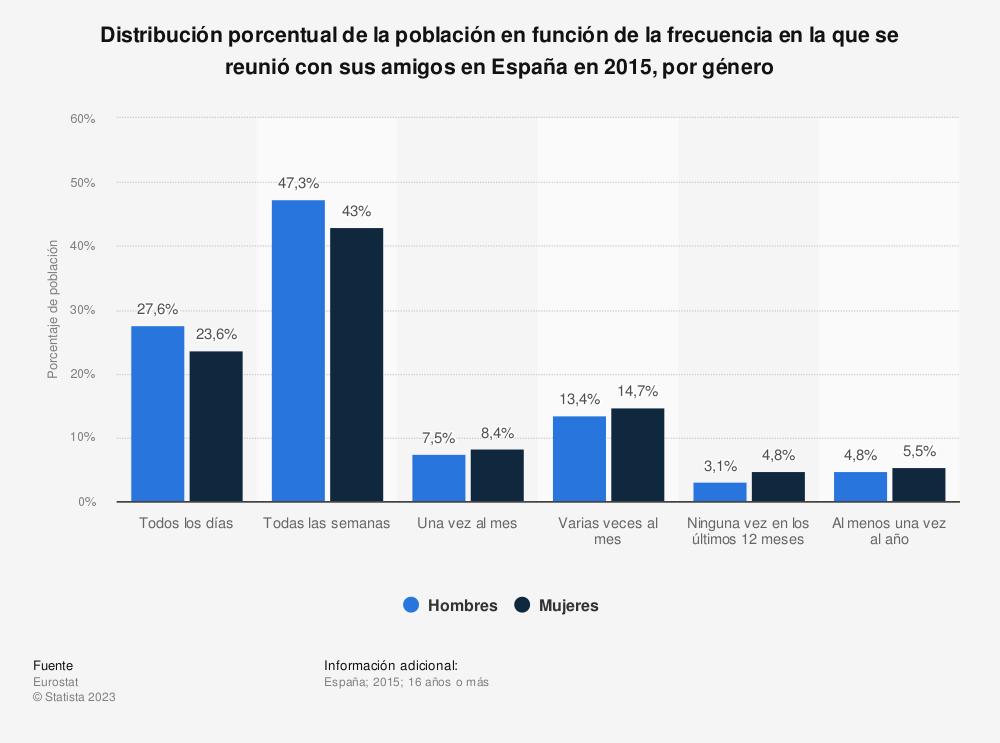 Estadística: Distribución porcentual de la población en función de la frecuencia en la que se reunió con sus amigos en España en 2015, por género | Statista
