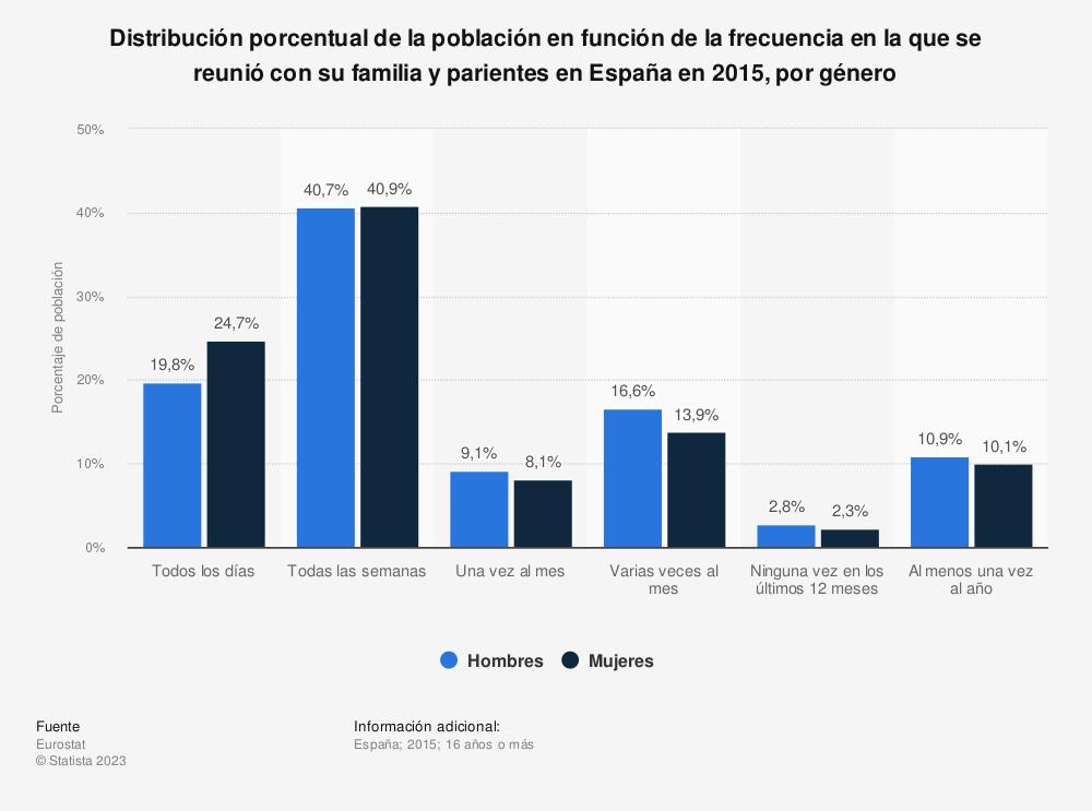 Estadística: Distribución porcentual de la población en función de la frecuencia en la que se reunió con su familia y parientes en España en 2015, por género | Statista