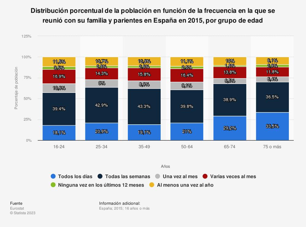 Estadística: Distribución porcentual de la población en función de la frecuencia en la que se reunió con su familia y parientes en España en 2015, por grupo de edad | Statista