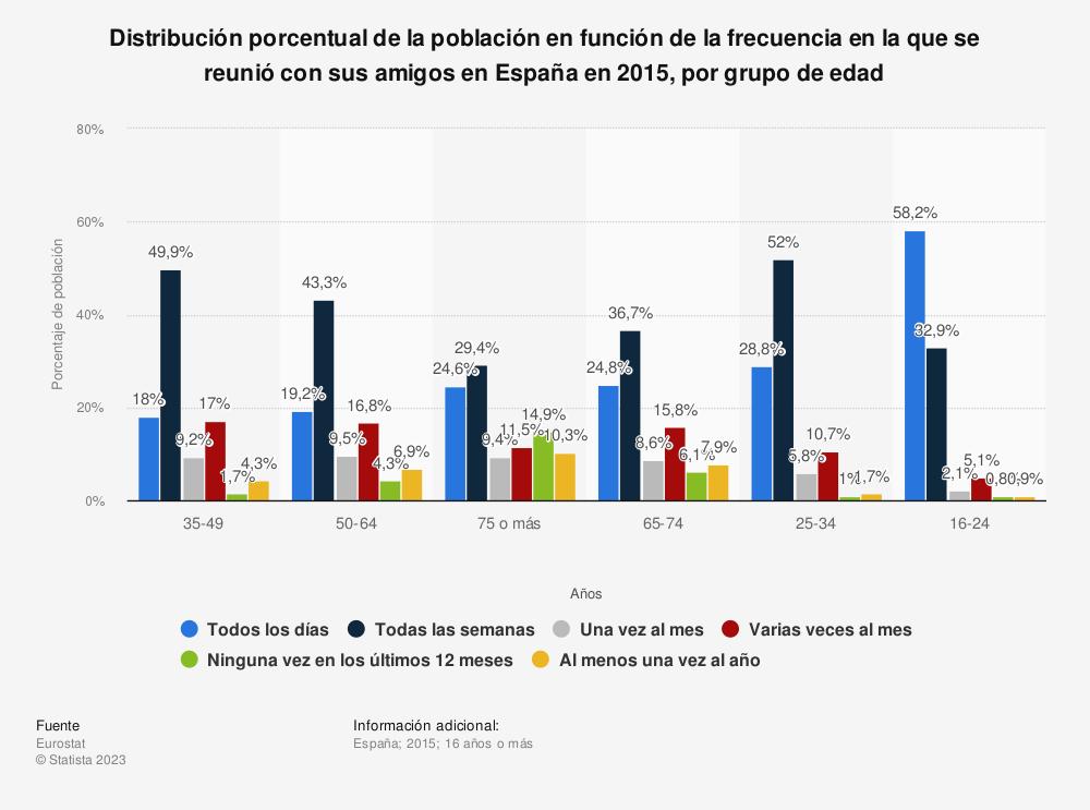 Estadística: Distribución porcentual de la población en función de la frecuencia en la que se reunió con sus amigos en España en 2015, por grupo de edad | Statista