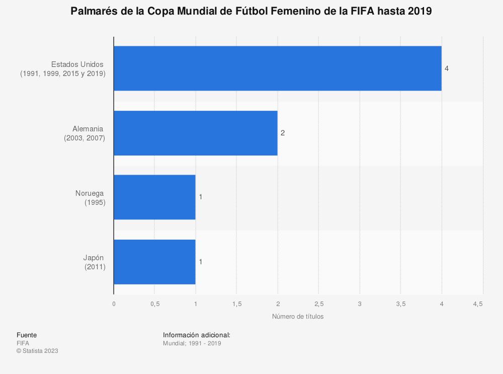 Estadística: Palmarés de la Copa Mundial de Fútbol Femenino de la FIFA hasta 2019 | Statista